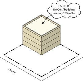 What is Floor Area Ratio?